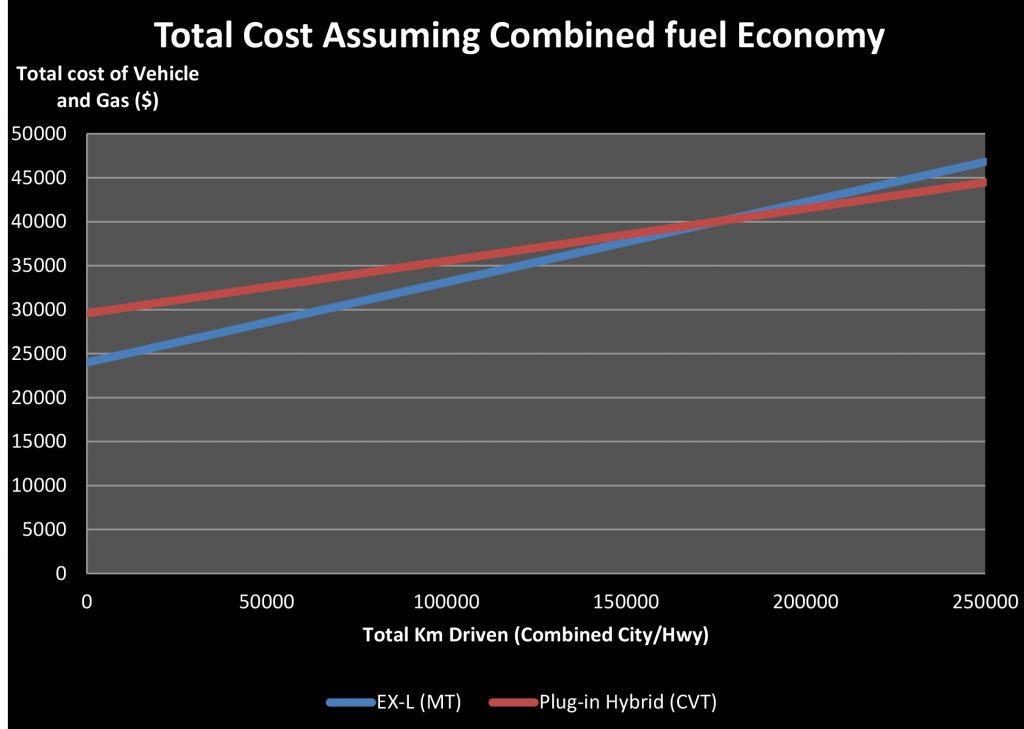 Hybrid Car Blog Post Recovered Figures