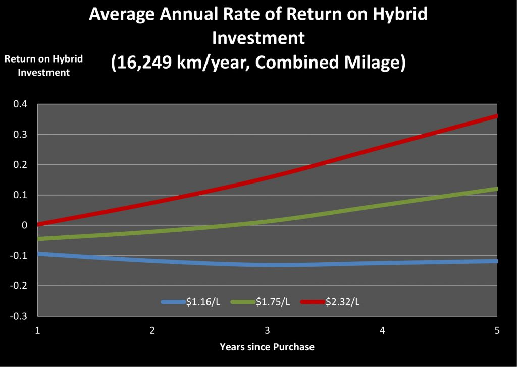 Hybrid Car Blog Post Recovered Figures3-3