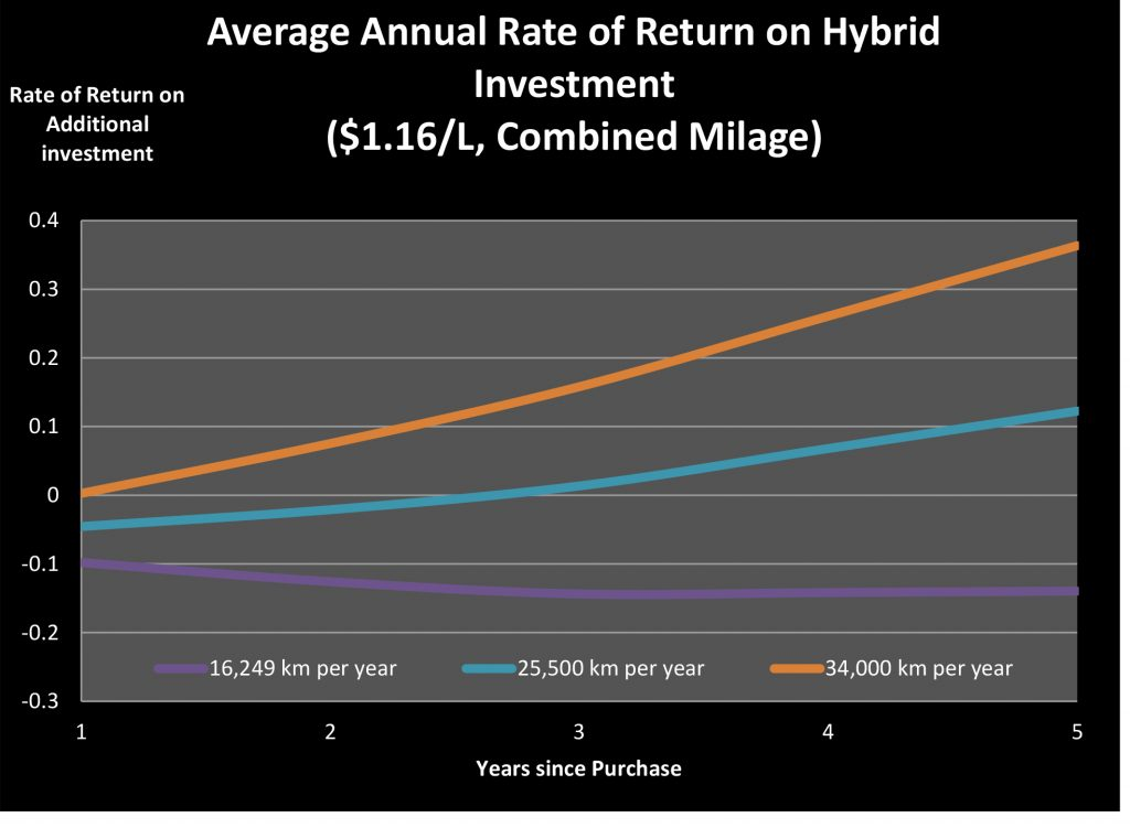 Hybrid Car Blog Post Recovered Figures4